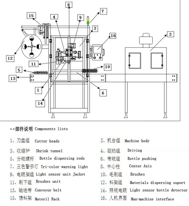 Parameter teknis utama dari peralatan pelabelan selongsong